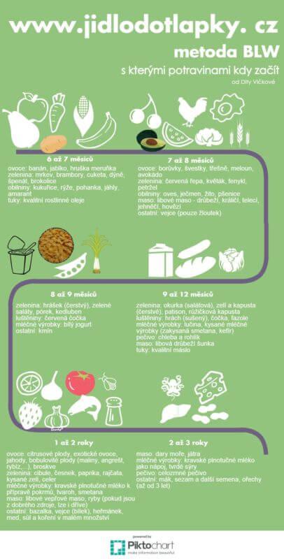 S kterými potravinami kdy začít